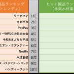 2019年林業・木材業界ヒット商品ランキング!【古川ちいきの総研選定】