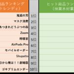 2020年林業・木材業界ヒット商品ランキング!【古川ちいきの総研選定】